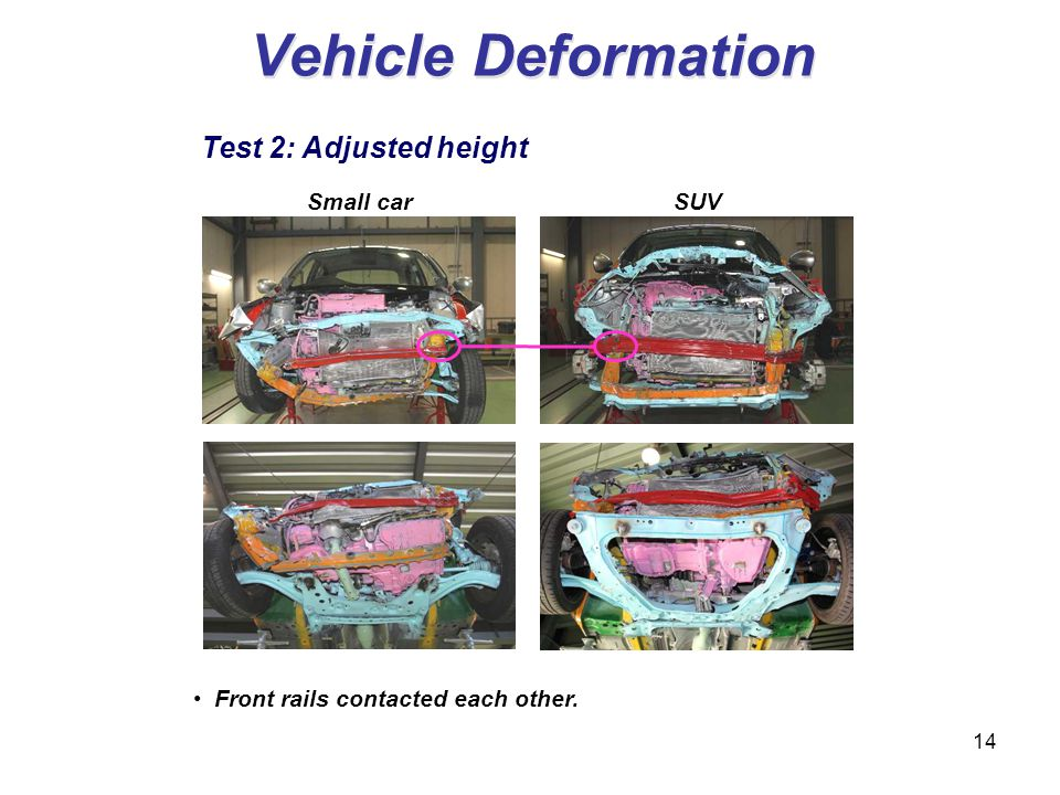 Vehicle Deformation Small car SUV Front rails contacted each other. 14 Test 2: Adjusted height