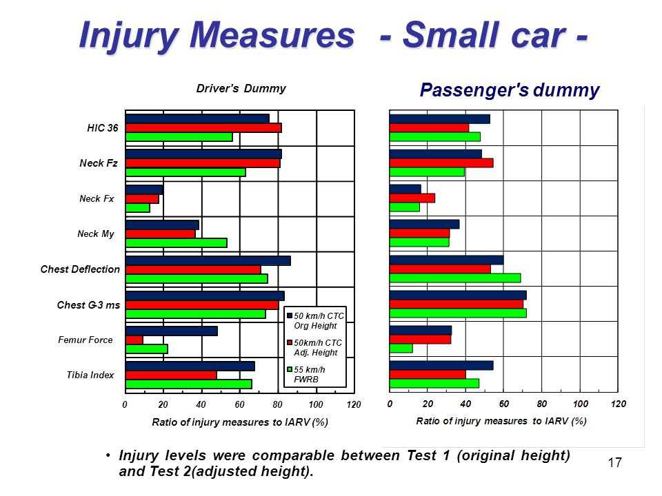 Injury Measures - Small car - Passenger's dummy 17 Injury levels were comparable between Test 1 (original height) and Test 2(adjusted height). Driver'
