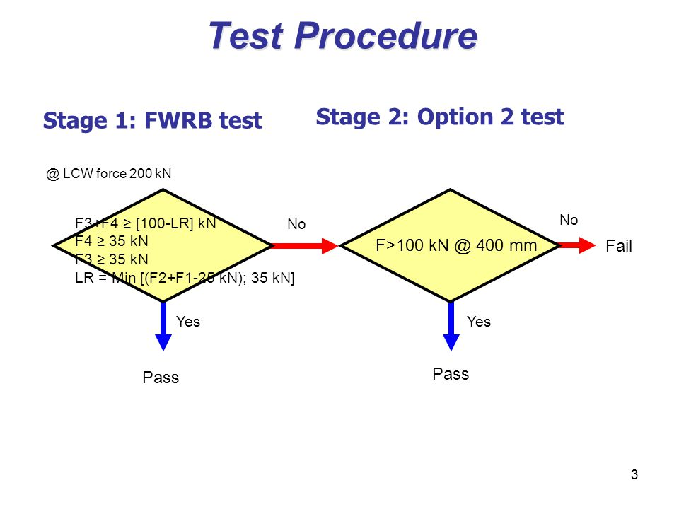 3 Test Procedure Stage 1: FWRB test Stage 2: Option 2 test F>100 kN @ 400 mm F3+F4 [100-LR] kN F4 35 kN F3 35 kN LR = Min [(F2+F1-25 kN); 35 kN] @ LCW force 200 kN Pass No Pass No Fail Yes