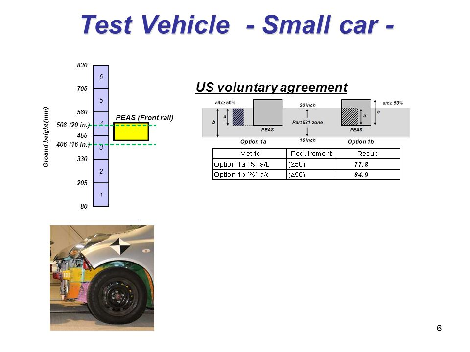 Test Vehicle - Small car - 6 US voluntary agreement 80 205 330 455 580 705 830 Ground height (mm) 1 2 3 4 5 6 508 (20 in.) 406 (16 in.) PEAS(Front rai