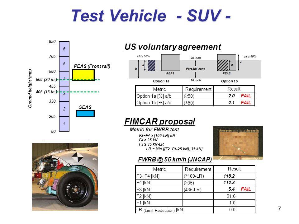 Test Vehicle - SUV - FIMCAR proposal 7 US voluntary agreement Metric for FWRB test F3+F4 [100-LR] kN F4 35 kN F3 35 kN-LR LR = Min [(F2+F1-25 kN); 35 kN] FWRB @ 55 km/h (JNCAP) MetricRequirement F3+F4 [kN]( 100-LR)118.2 F4 [kN] ( 35) 112.8 F3 [kN]( 35-LR) 5.4FAIL F2 [kN]21.6 F1 [kN]1.0 LR (Limit Reduction) [kN]0.0 Result MetricRequirement Option 1a [%] a/b ( 50) 2.0FAIL Option 1b [%] a/c ( 50) 2.1FAIL Result 80 205 330 455 580 705 830 Ground height (mm) 1 2 3 4 5 6 508 (20 in.) SEAS 406 (16 in.) PEAS(Front rail)