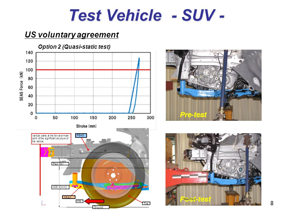 8 Pre-test Post-test Test Vehicle - SUV - US voluntary agreement Option 2 (Quasi-static test) Photo No. 4 Part 581 406.4[mm] Ground SEAS PEAS FR Tire