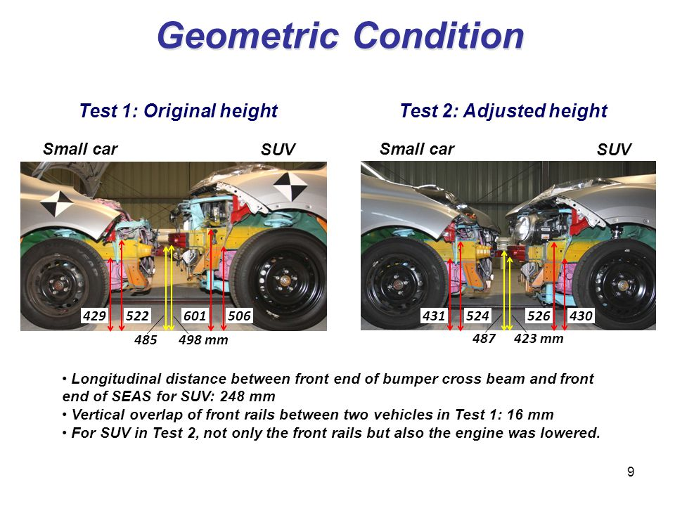Geometric Condition Test 1: Original heightTest 2: Adjusted height 429 485498 mm Small car SUV Small car SUV 506 601 522431 430 526 524 487423 mm Long