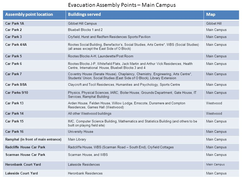 Evacuation Assembly Points – Main Campus Assembly point locationBuildings servedMap Car Park 1AGibbet Hill CampusGibbet Hill Car Park 2Bluebell Blocks 1 and 2Main Campus Car Park 3Cryfield, Hurst and Redfern Residences Sports PavilionMain Campus Car Park 4/4ARootes Social Building, Benefactor s, Social Studies, Arts Centre*, WBS (Social Studies) (all areas except the East Side of O Block) Main Campus Car Park 5Rootes Blocks A-H, Launderette/Post RoomMain Campus Car Park 6Rootes Blocks J-P, Whitefield Flats, Jack Martin and Arthur Vick Residences, Health Centre, International House, Bluebell Blocks 3 and 4 Main Campus Car Park 7Coventry House (Senate House), Chaplaincy, Chemistry, Engineering, Arts Centre*, Students Union, Social Studies (East Side of O Block), Library Extension Main Campus Car Park 8/8AClaycroft and Tocil Residences, Humanities and Psychology, Sports CentreMain Campus Car Parks 9/10Physics, Physical Sciences, IARC, Boiler House, Grounds Department, Gate House, IT Services, Ramphal Building Main Campus Car Park 13Arden House, Felden House, Willow Lodge, Emscote, Dunsmere and Compton Residences, Games Hall (Westwood) Westwood Car Park 14All other Westwood buildingsWestwood Car Park 15IMC, Computer Science Building, Mathematics and Statistics Building (and others to be built on playing field site) Main Campus Car Park 16University HouseMain Campus Ramphal (in front of main entrance)Main LibraryMain Campus Radcliffe House Car ParkRadcliffe House, WBS (Scarman Road – South End), Cryfield CottagesMain Campus Scarman House Car ParkScarman House, and WBSMain Campus Heronbank Court YardLakeside Residences Main Campus Lakeside Court YardHeronbank ResidencesMain Campus