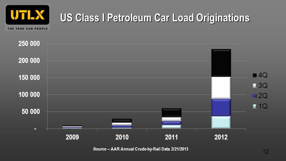 US Class I Petroleum Car Load Originations Source – AAR Annual Crude-by-Rail Data 2/21/2013 12