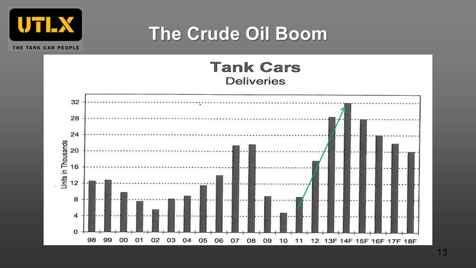 The Crude Oil Boom 13