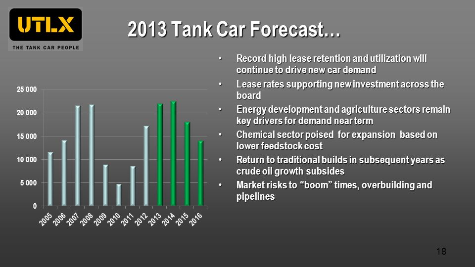 2013 Tank Car Forecast… Record high lease retention and utilization will continue to drive new car demand Record high lease retention and utilization