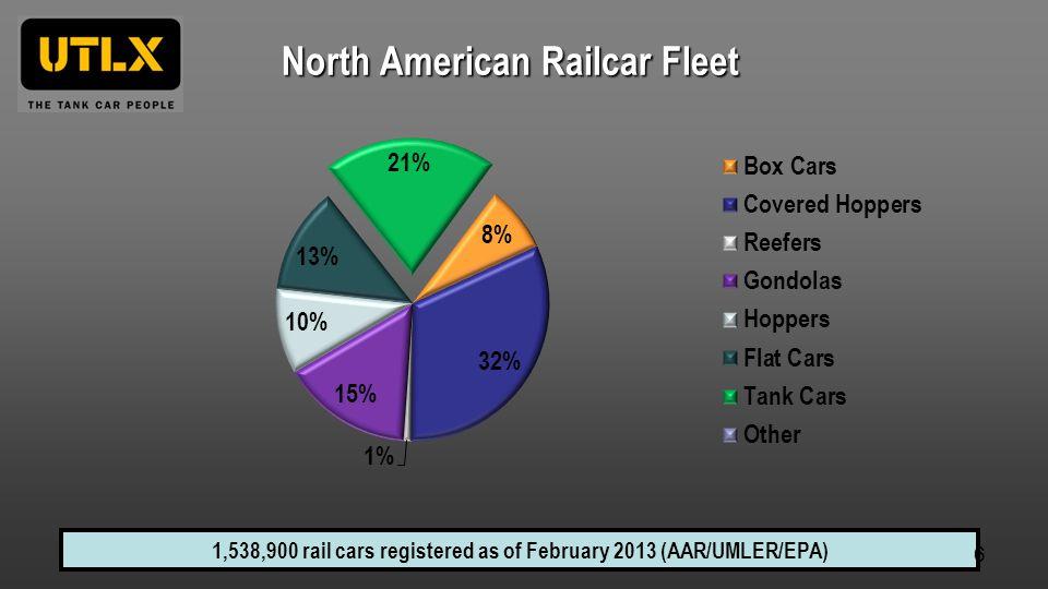 North American Railcar Fleet 1,538,900 rail cars registered as of February 2013 (AAR/UMLER/EPA) 6