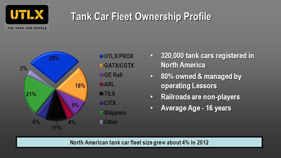 Tank Car Fleet Ownership Profile North American tank car fleet size grew about 4% in 2012 320,000 tank cars registered in North America 320,000 tank c