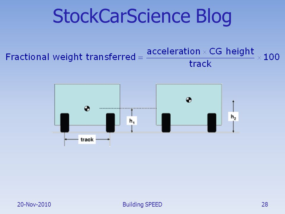20-Nov-2010 StockCarScience Blog Building SPEED28