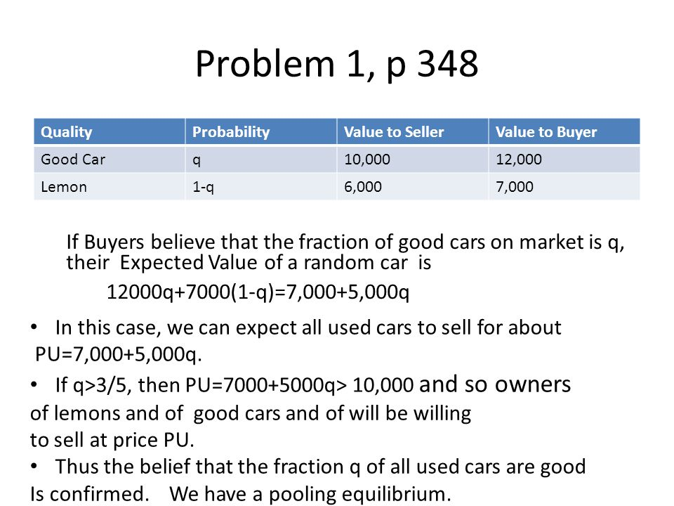 Problem 1, p 348 QualityProbabilityValue to SellerValue to Buyer Good Carq10,00012,000 Lemon1-q6,0007,000 their Expected Value of a random car is 12000q+7000(1-q)=7,000+5,000q If Buyers believe that the fraction of good cars on market is q, In this case, we can expect all used cars to sell for about PU=7,000+5,000q.