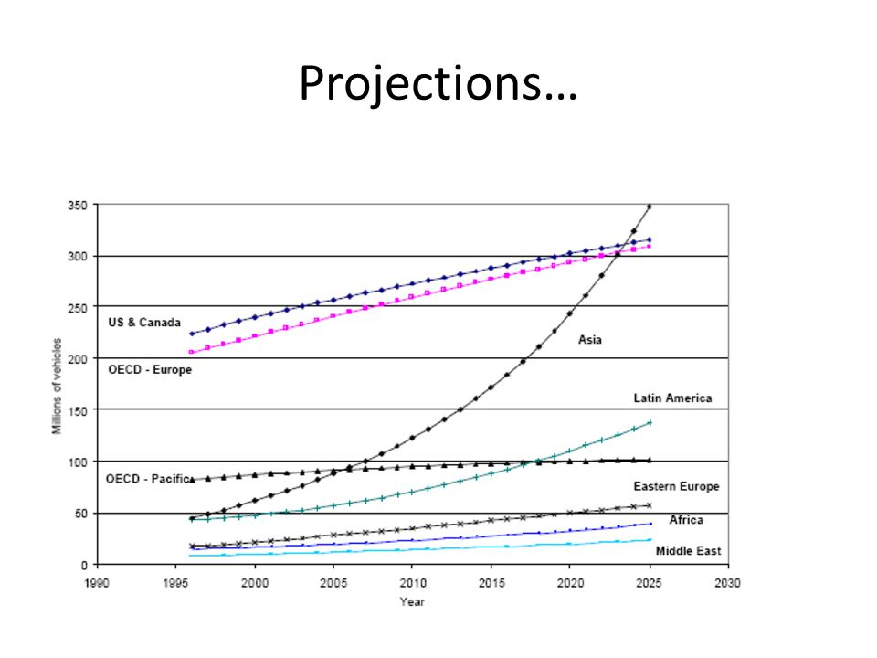Projections…