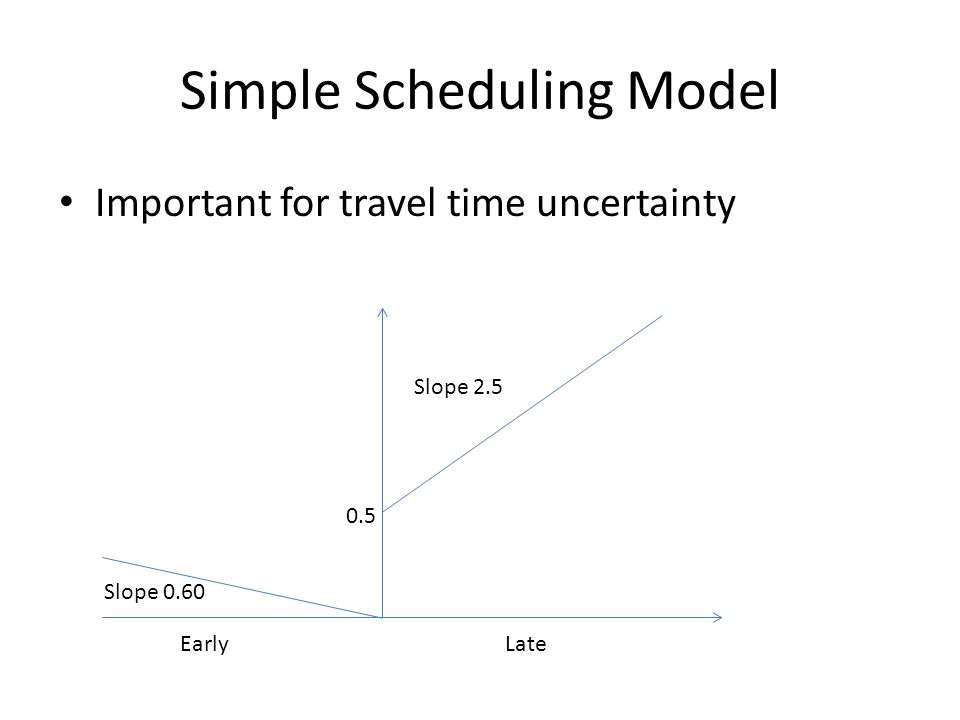 Simple Scheduling Model Important for travel time uncertainty Slope 0.60 Slope 2.5 0.5 LateEarly