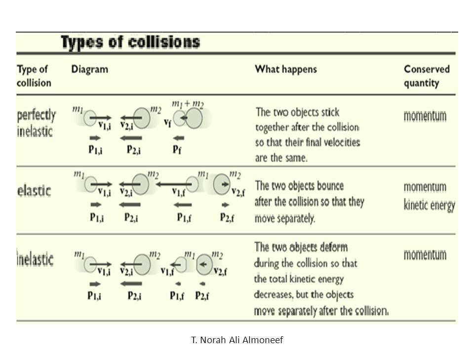 Collisions Term collision is used to represent an event during which 2 particles come close to each other and interact by means of forces.