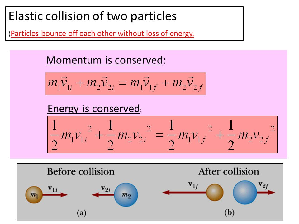 Total momentum after collision Total momentum before collision Total kinetic energy after collision Total kinetic energy before collision In elastic collision after the collision they moves as tow objects