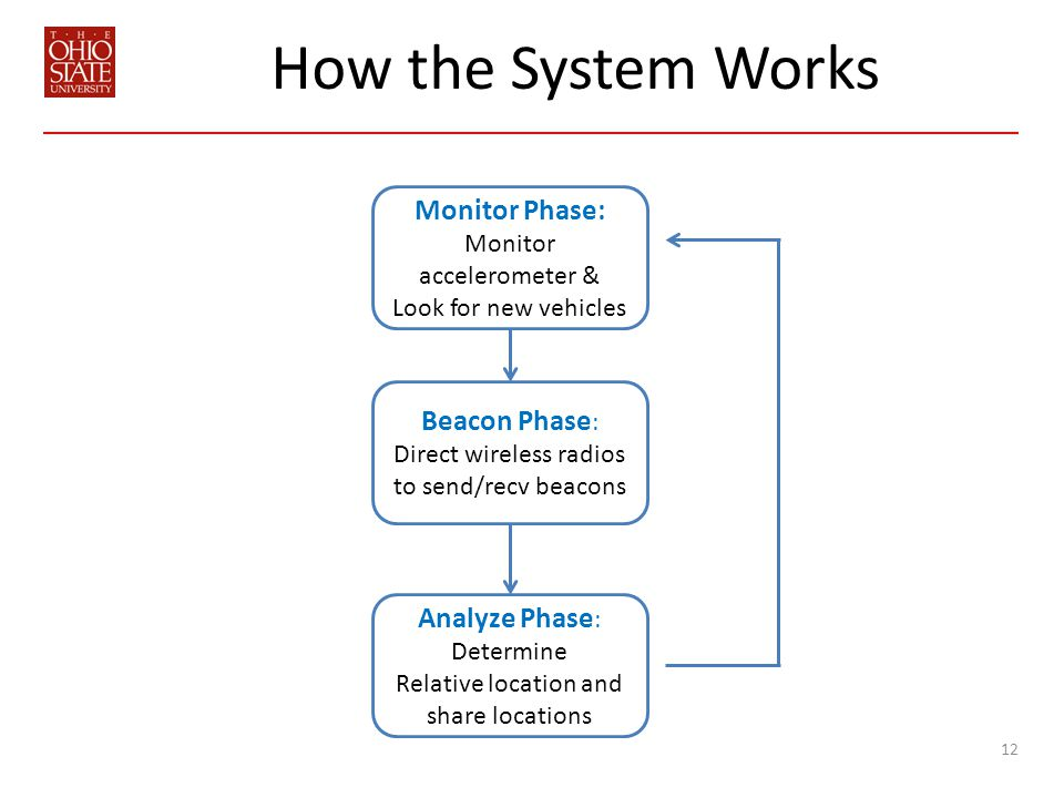 How the System Works 12 Monitor Phase: Monitor accelerometer & Look for new vehicles Beacon Phase : Direct wireless radios to send/recv beacons Analyze Phase : Determine Relative location and share locations
