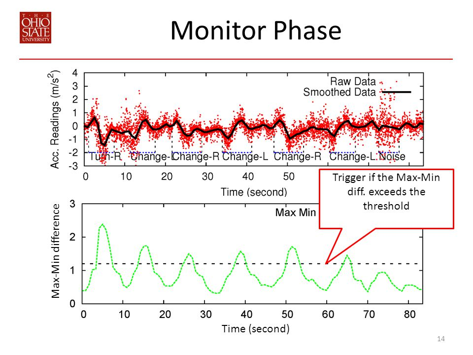 Monitor Phase 14 Time (second) Max-Min difference Trigger if the Max-Min diff.