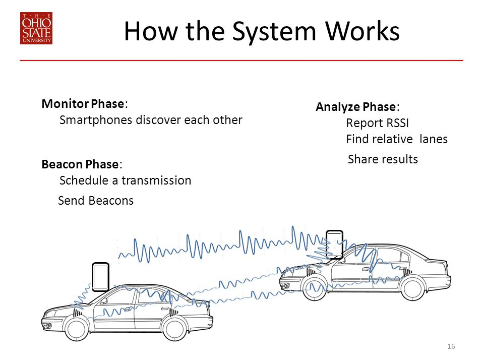 How the System Works 16 Monitor Phase: Smartphones discover each other Beacon Phase: Schedule a transmission Send Beacons Analyze Phase: Report RSSI Find relative lanes Share results