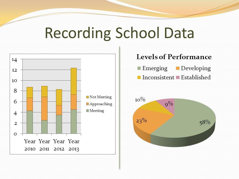 Recording School Data
