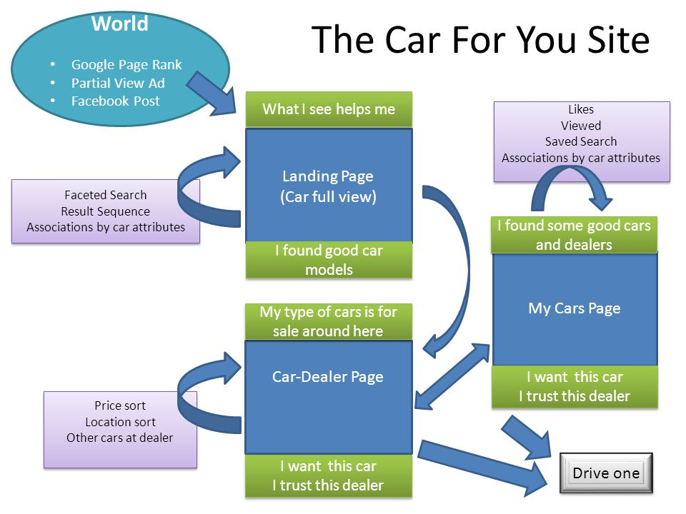 The Car For You Site Landing Page (Car full view) World Google Page Rank Partial View Ad Facebook Post Faceted Search Result Sequence Associations by car attributes Faceted Search Result Sequence Associations by car attributes Drive one What I see helps me Price sort Location sort Other cars at dealer Price sort Location sort Other cars at dealer I found good car models Car-Dealer Page My type of cars is for sale around here I want this car I trust this dealer I want this car I trust this dealer My Cars Page I found some good cars and dealers I want this car I trust this dealer I want this car I trust this dealer Likes Viewed Saved Search Associations by car attributes Likes Viewed Saved Search Associations by car attributes