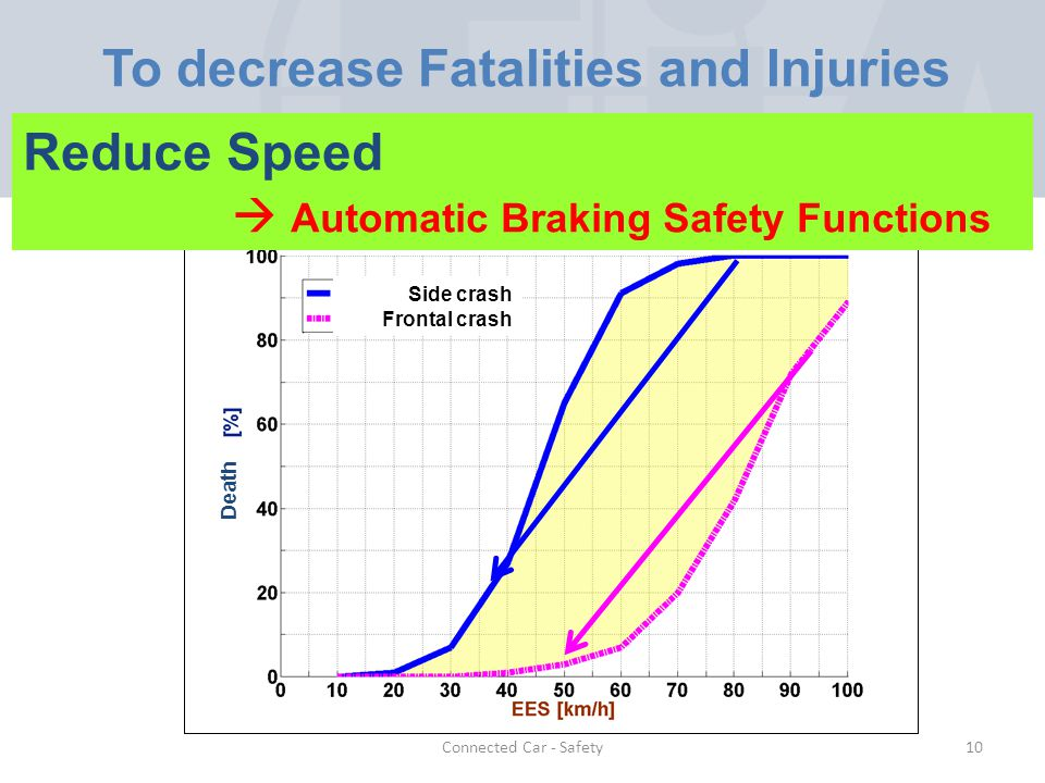 Connected Car - Safety To decrease Fatalities and Injuries Reduce Speed Automatic Braking Safety Functions 10 Death Side crash Frontal crash