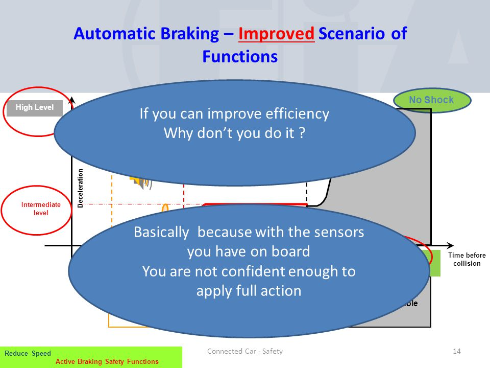 Automatic Braking – Improved Scenario of Functions .