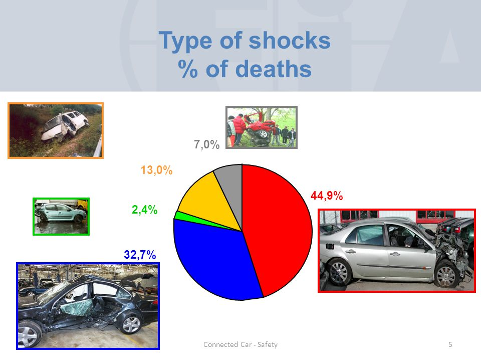 Connected Car - Safety Type of shocks % of deaths 2,4% 13,0% 7,0% 44,9% 32,7% 5