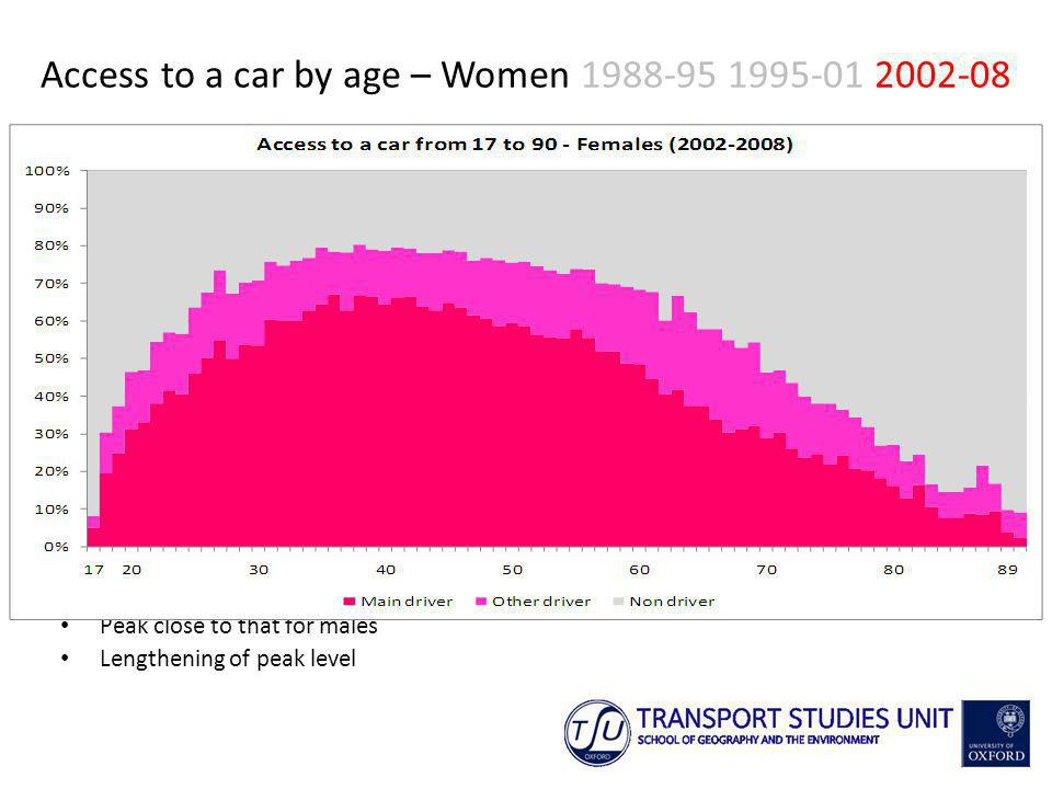 Peak close to that for males Lengthening of peak level Access to a car by age – Women
