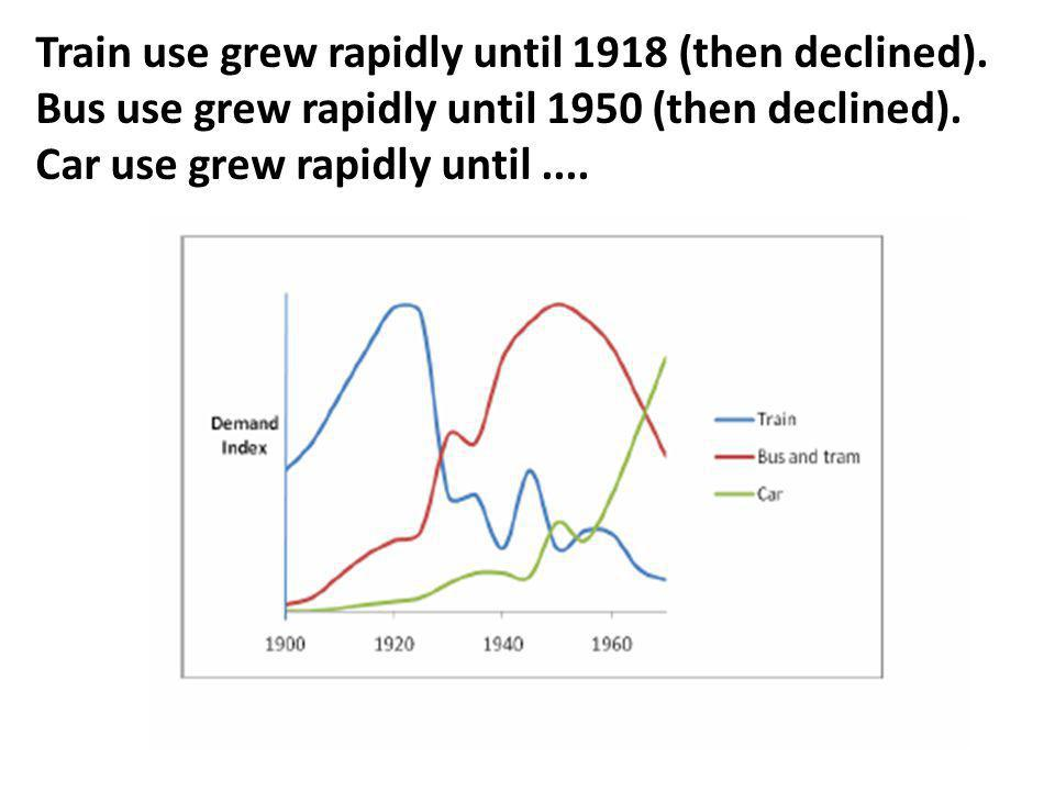 Train use grew rapidly until 1918 (then declined).