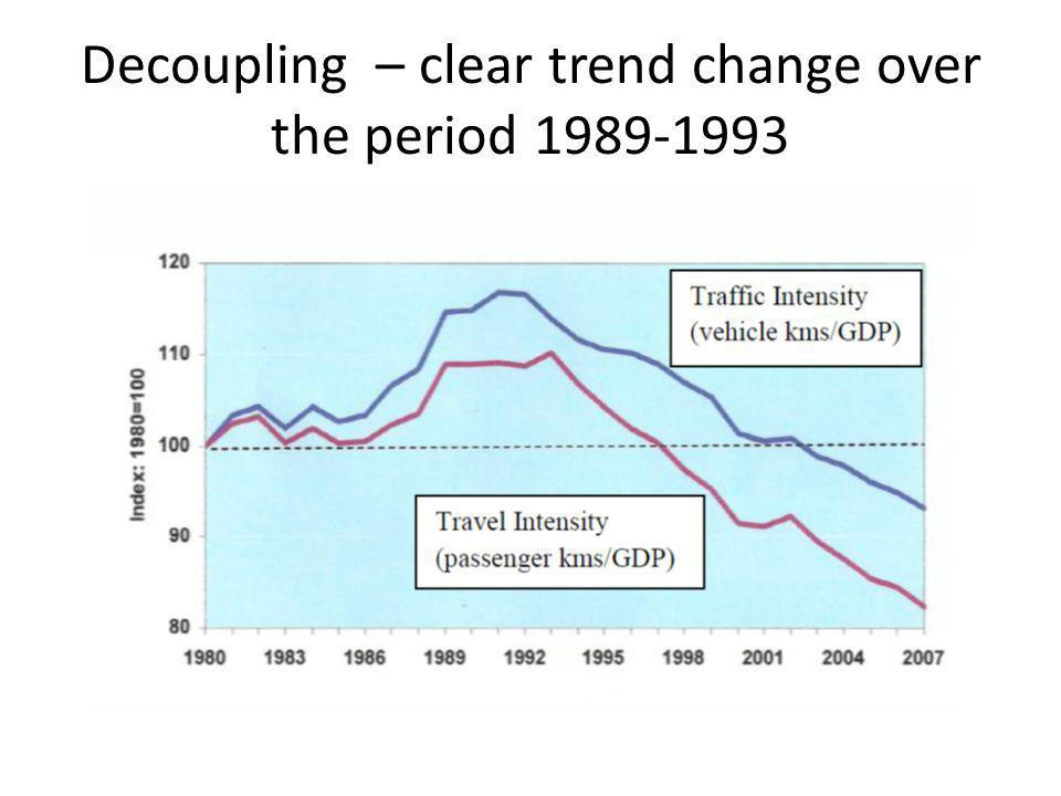 Decoupling – clear trend change over the period