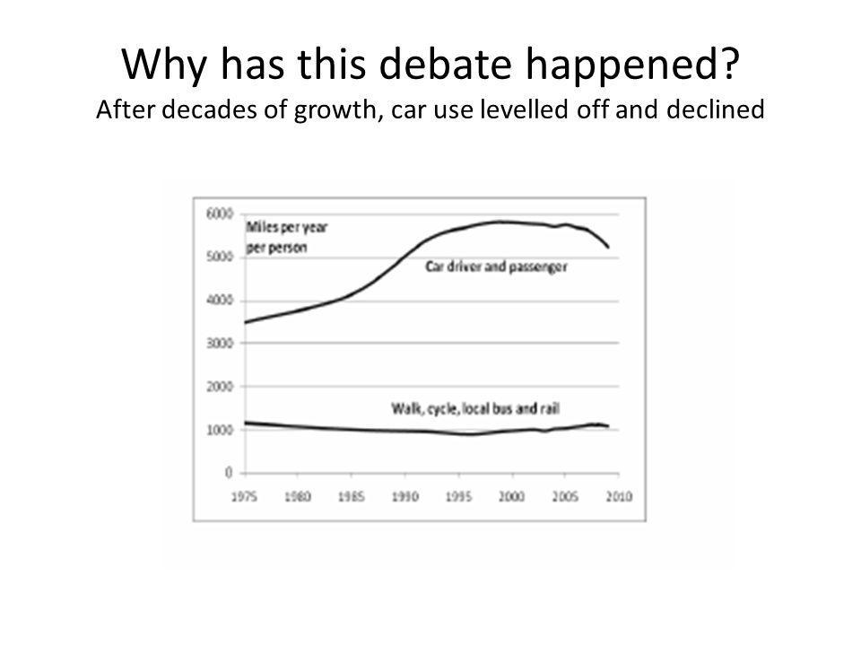Why has this debate happened After decades of growth, car use levelled off and declined