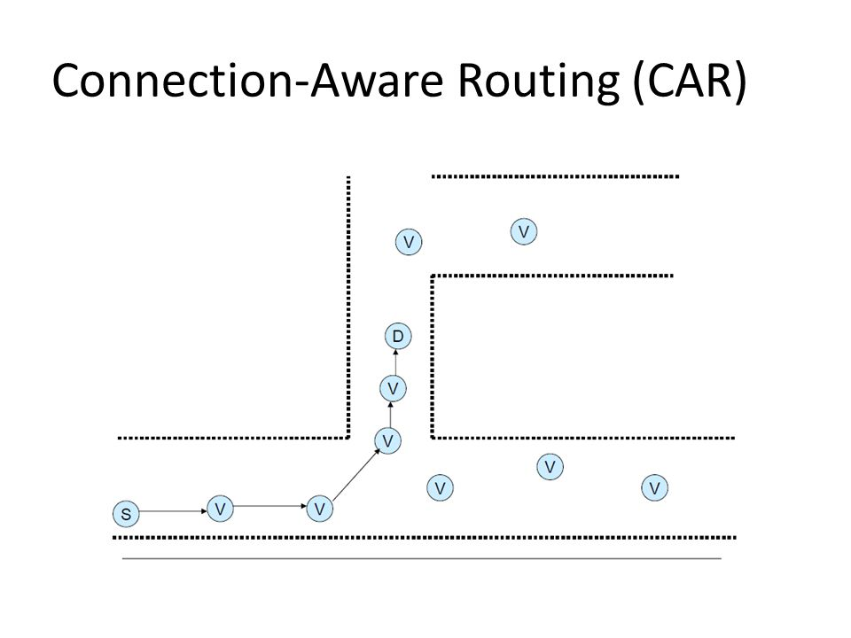 Connection-Aware Routing (CAR)