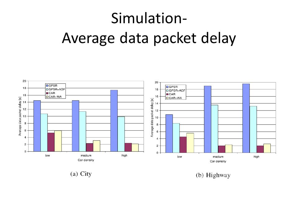 Simulation- Average data packet delay