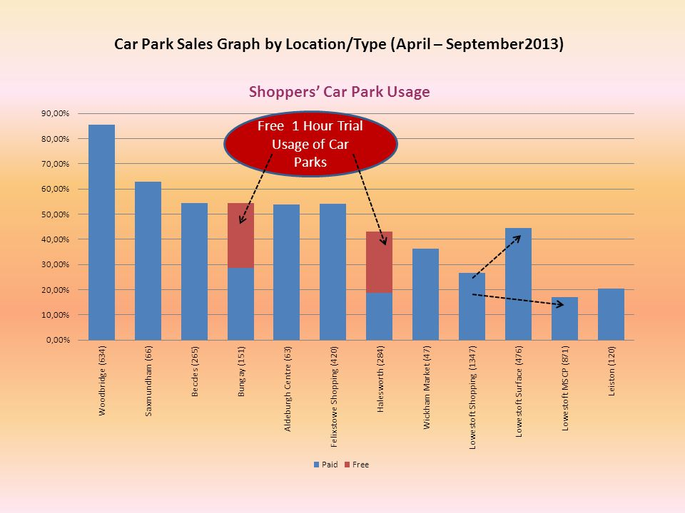 Car Park Sales Graph by Location/Type (April – September2013) Free 1 Hour Trial Usage of Car Parks