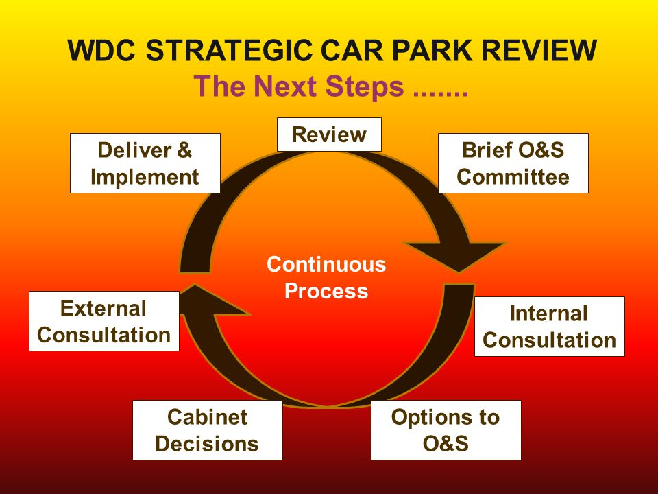 WDC STRATEGIC CAR PARK REVIEW The Next Steps....... Review Brief O&S Committee Internal Consultation Deliver & Implement Cabinet Decisions Continuous