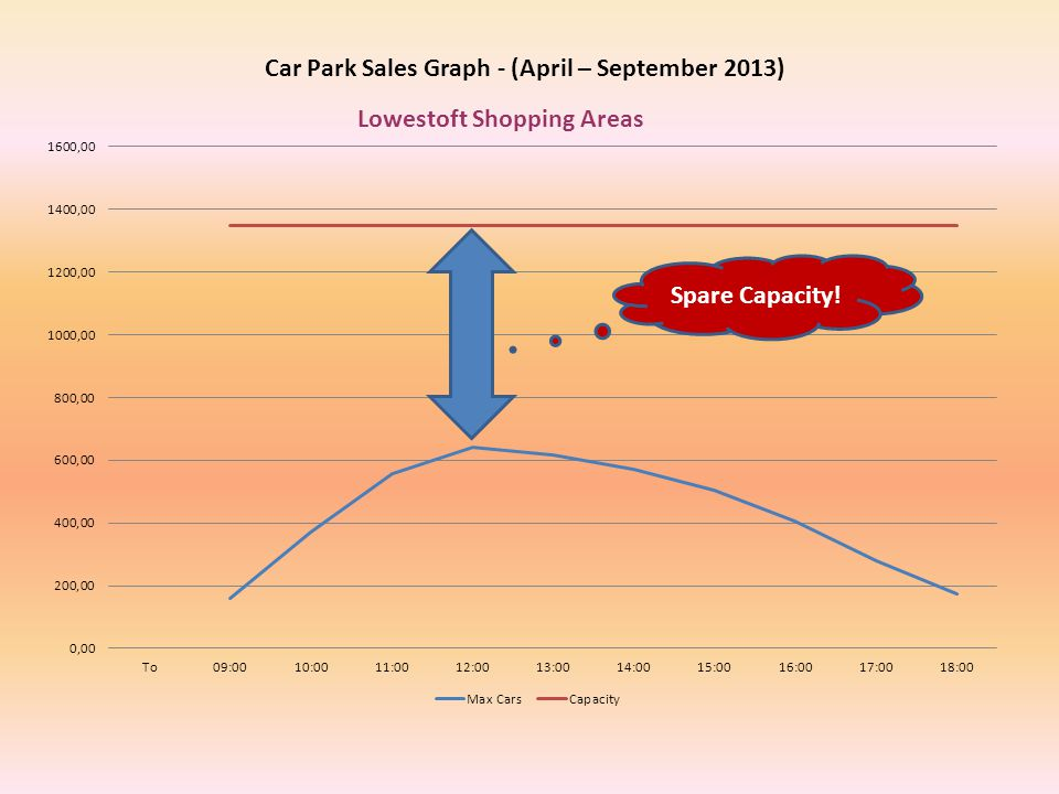 Car Park Sales Graph - (April – September 2013) Lowestoft Shopping Areas