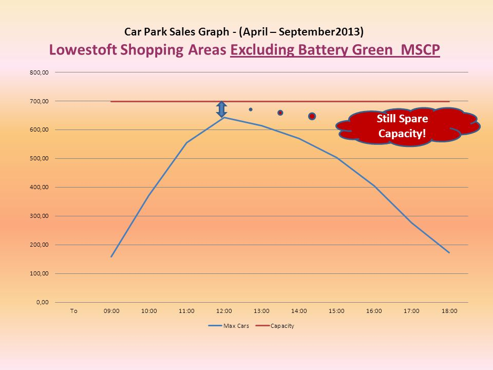 Car Park Sales Graph - (April – September2013) Lowestoft Shopping Areas Excluding Battery Green MSCP Still Spare Capacity!