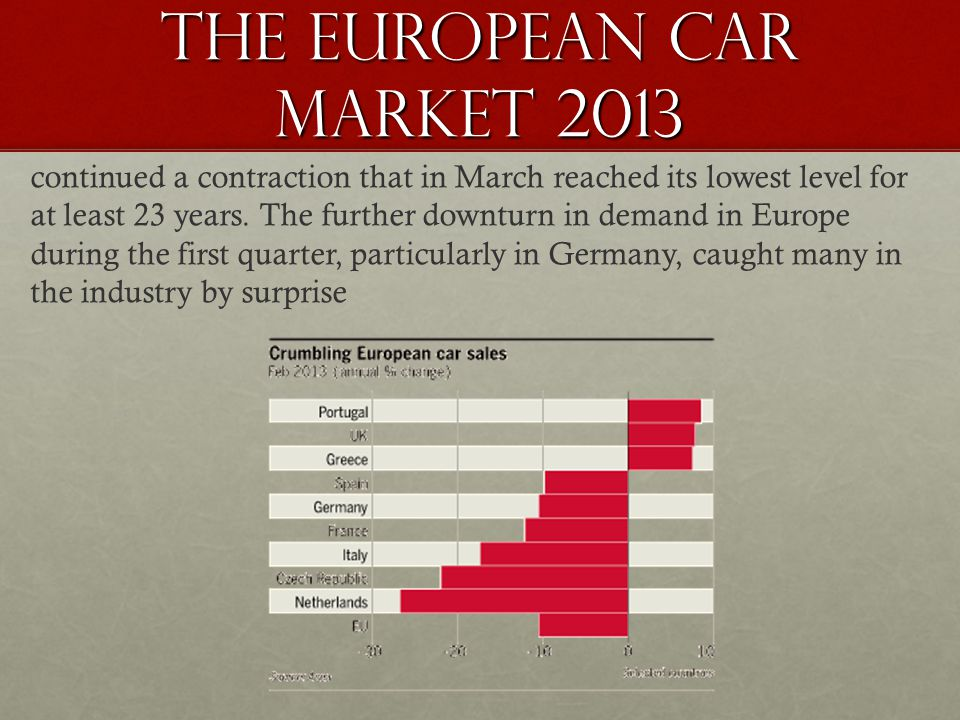 The European Car Market 2013 continued a contraction that in March reached its lowest level for at least 23 years.