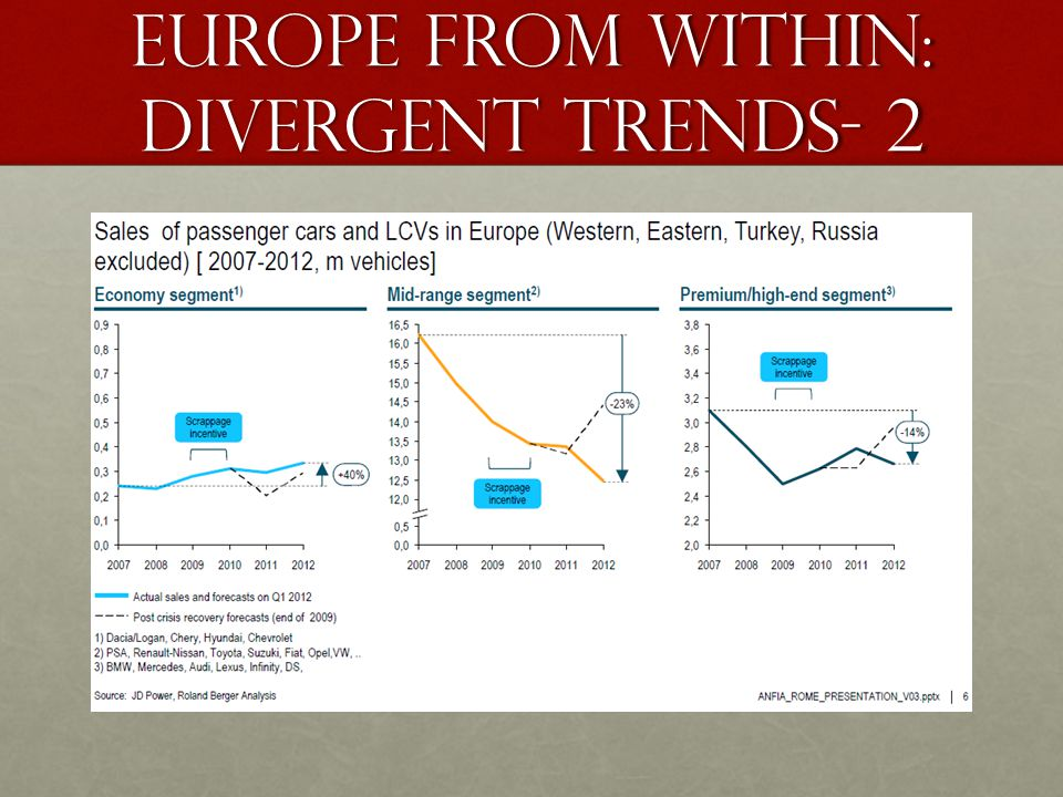 Europe from within: Divergent trends- 2