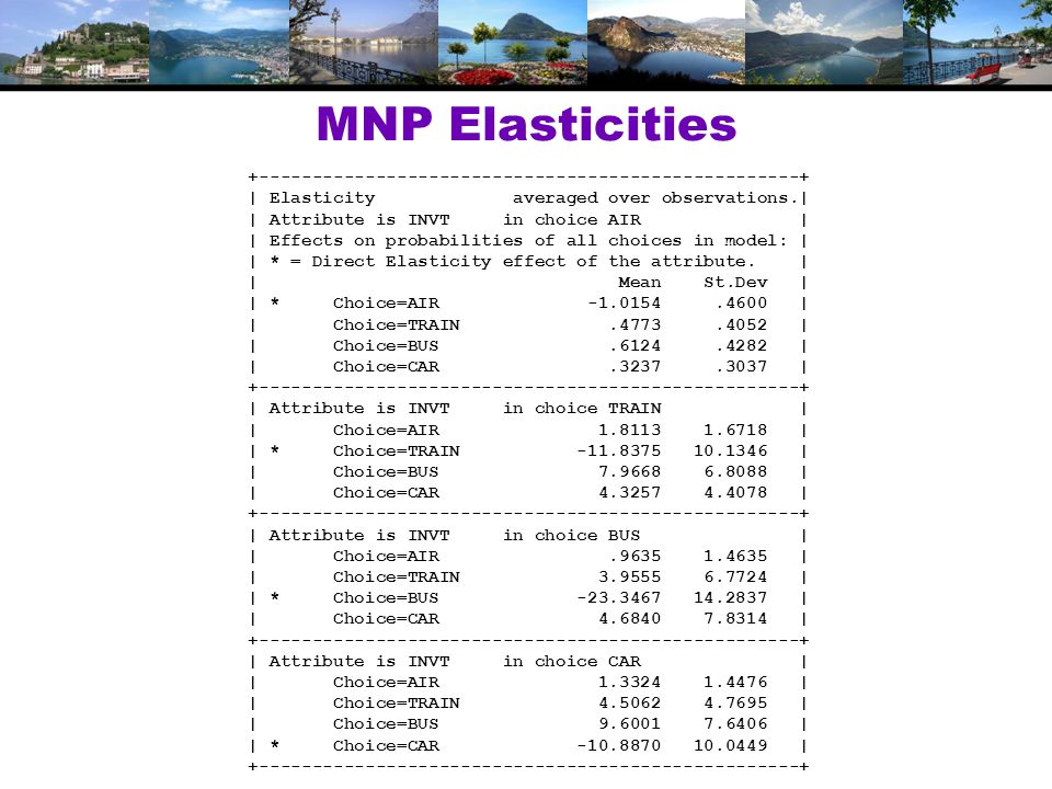 MNP Elasticities +---------------------------------------------------+ | Elasticity averaged over observations.| | Attribute is INVT in choice AIR | | Effects on probabilities of all choices in model: | | * = Direct Elasticity effect of the attribute.