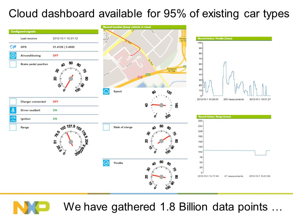 Cloud dashboard available for 95% of existing car types We have gathered 1.8 Billion data points …