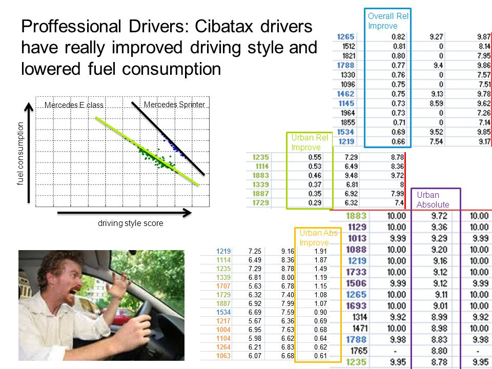 Proffessional Drivers: Cibatax drivers have really improved driving style and lowered fuel consumption Urban Absolute Urban Rel Improve Overall Rel Improve Urban Abs Improve Mercedes Sprinter Mercedes E class driving style score fuel consumption