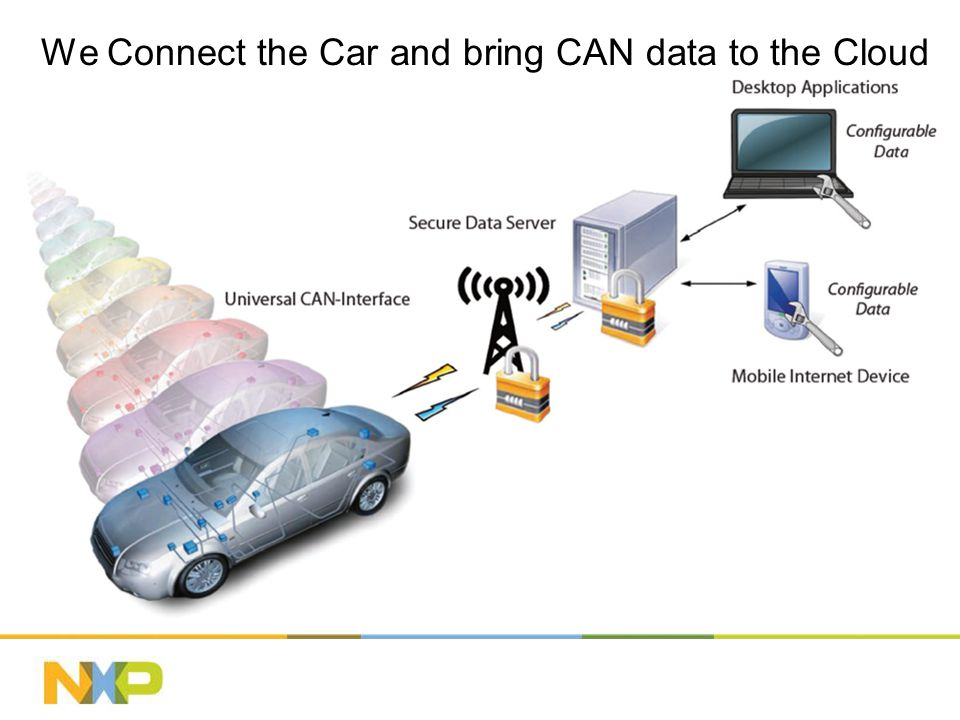We Connect the Car and bring CAN data to the Cloud