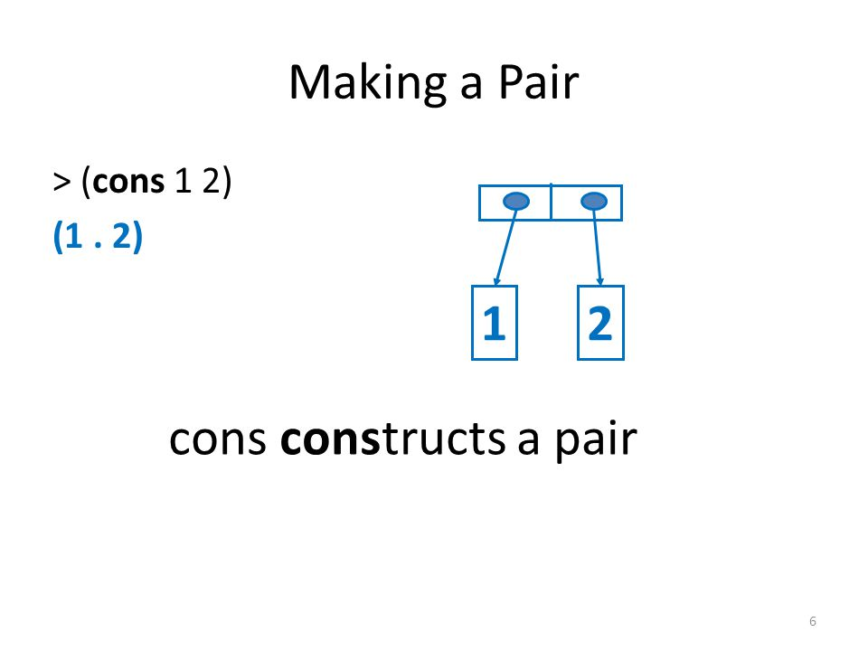 Making a Pair > (cons 1 2) (1. 2) cons constructs a pair 12 6