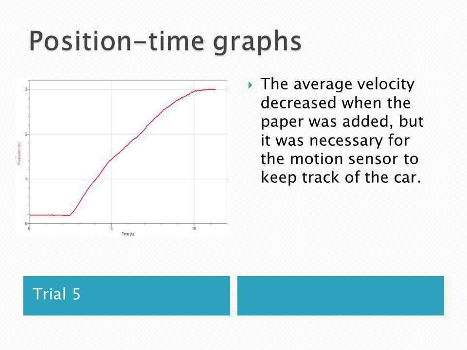 Trial 5 The average velocity decreased when the paper was added, but it was necessary for the motion sensor to keep track of the car.