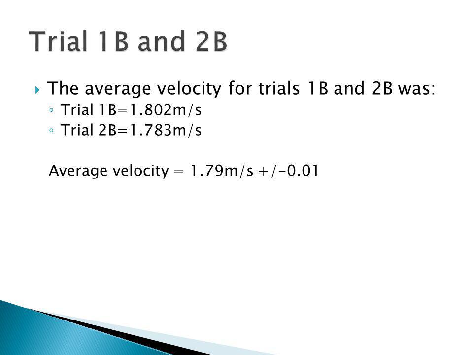 The average velocity for trials 1B and 2B was: Trial 1B=1.802m/s Trial 2B=1.783m/s Average velocity = 1.79m/s +/-0.01