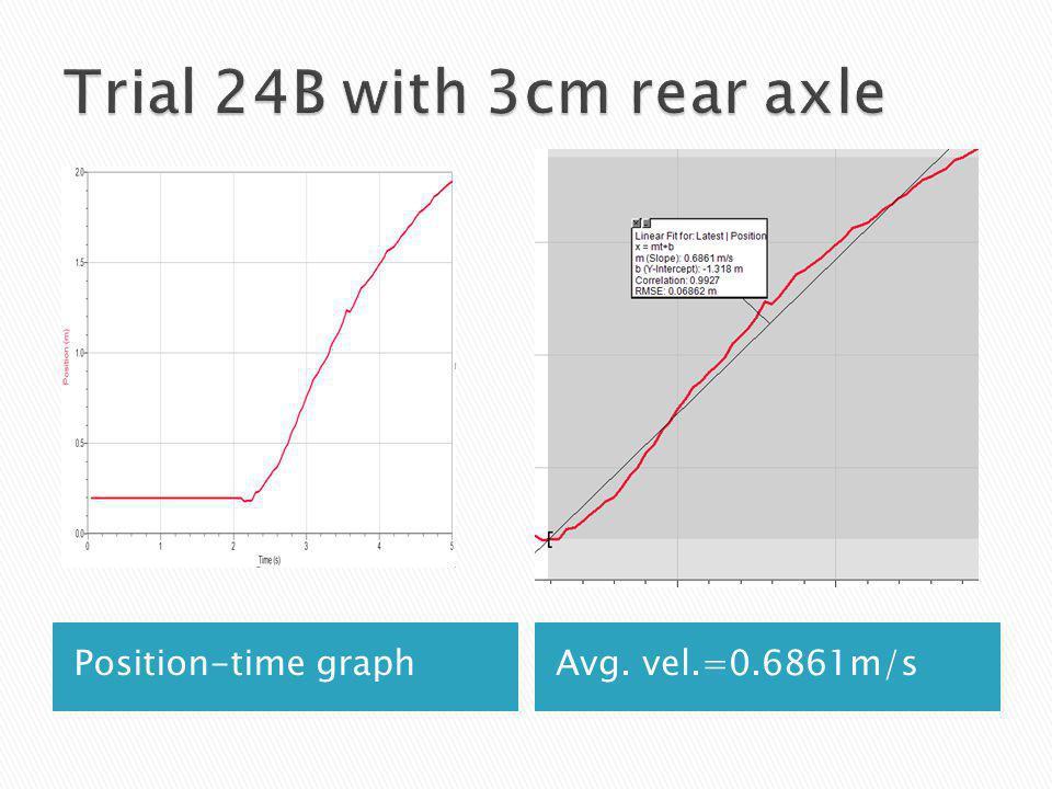 Position-time graphAvg. vel.=0.6861m/s