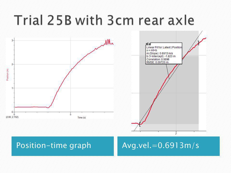Position-time graphAvg.vel.=0.6913m/s