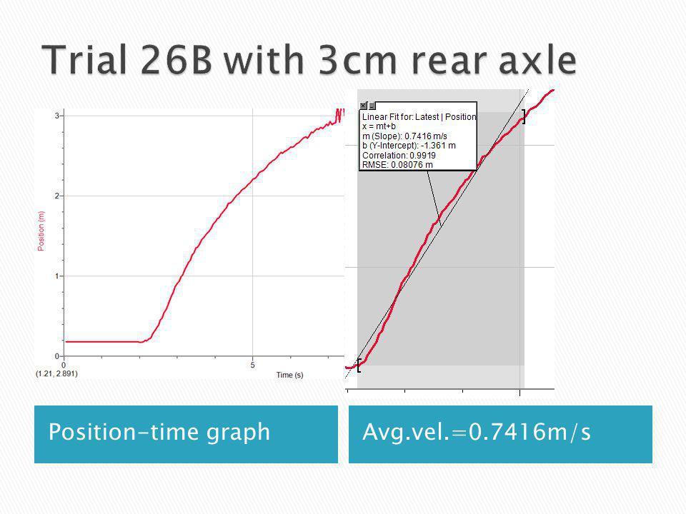 Position-time graphAvg.vel.=0.7416m/s