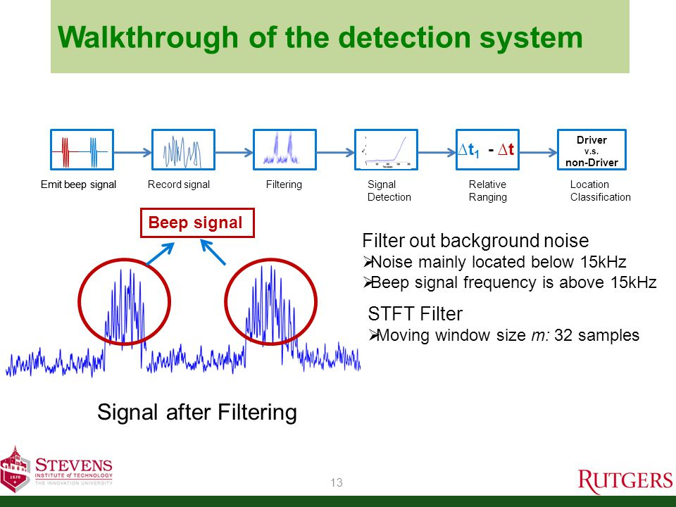 Walkthrough of the detection system Signal after Filtering 13 Emit beep signal Filter out background noise Noise mainly located below 15kHz Beep signal frequency is above 15kHz Emit beep signal Record signalFiltering Relative Ranging t 1 - t Location Classification Driver v.s.